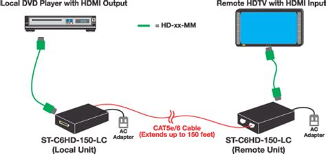 Hdmi To Hdmi Adapter Connector For Hdtv Bs Diskon hdmi extender single cat5 1080p remote hdtv display