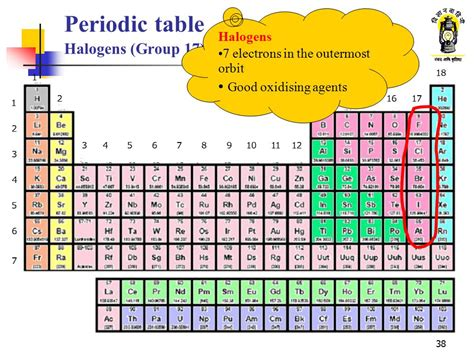 halogen elements periodic table what is halogen on periodic table periodic diagrams