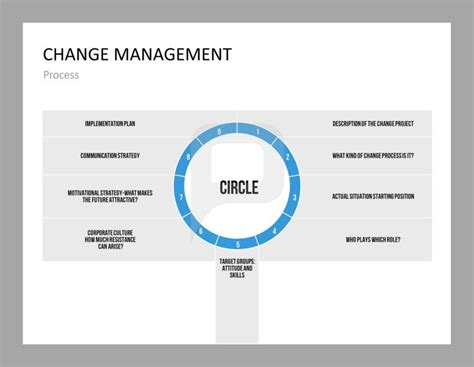 management of change procedure template the change management process in a process diagram