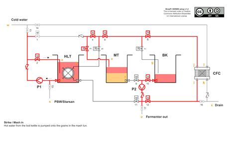 rims brewing system diagram rims get free image about