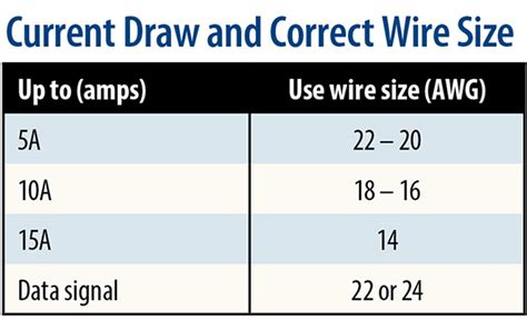 automotive fuse and wire size wiring diagram schemes