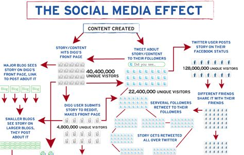 thesis about the effects of social media social media marketing designbix com