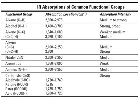 ir spectrum functional groups table how to find functional groups in the ir spectrum dummies