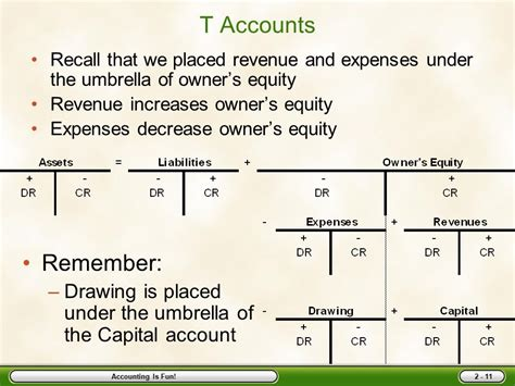 Drawings T Account by Accounting Is Chapter Two Ppt