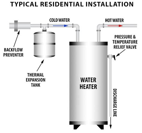 water heater safety valve installation water heater thermal expansion tanks