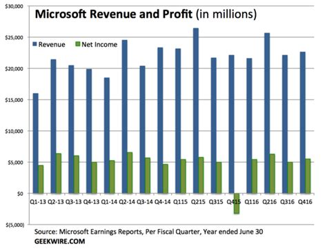Revenue Office by Microsoft Beats Expectations With 22b In Revenue And