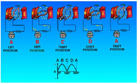 dioda dinamo genset dioda dinamo genset 28 images dioda generator listrik 28 images sma negeri 9 medan dioda