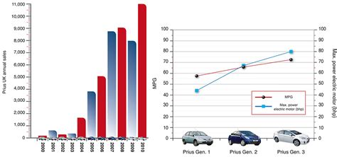 Toyota Camry Sales Figures by Toyota Prius 2000 To Present