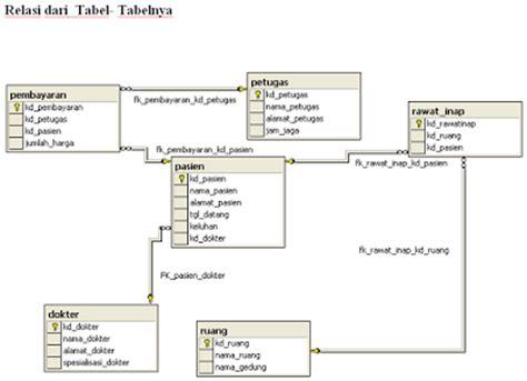 contoh desain relational database contoh data base rumah sakit www putro net blog pribadi
