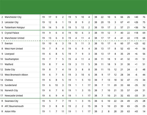 epl table calendar year 2015 image 20 predicted premier league table 2015 16