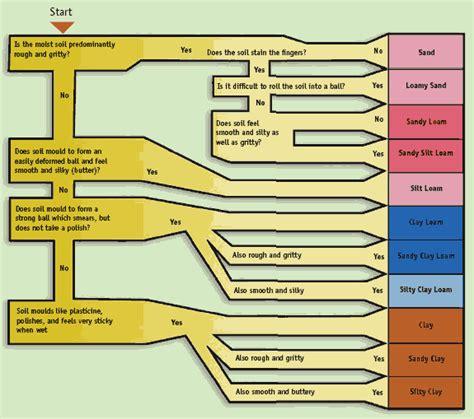 soil texture flowchart soil texture chart images