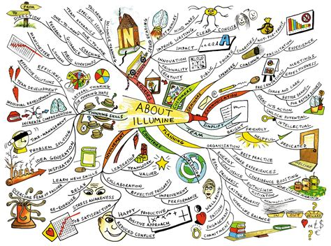 patterns in nature mind map mind map 174 exles mind mapping