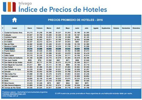 indice de precios para arriendos 2016 indice nacional de precios febrero 2016