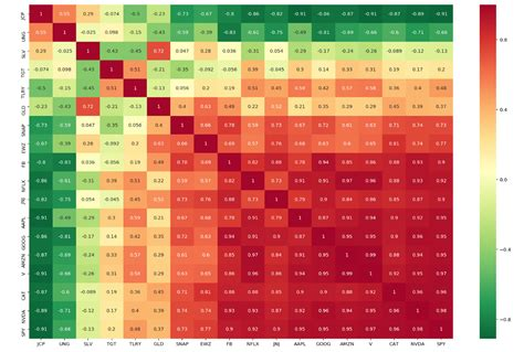 easily visualize  correlation   portfolio  python  sam chakerian automation