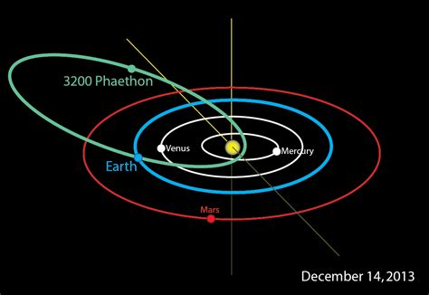 orbit diagram bennu asteroid orbit pics about space