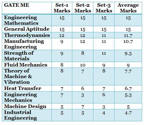 gate exam pattern mechanical engineering weightage analysis for gate mechanical engineering me 2016