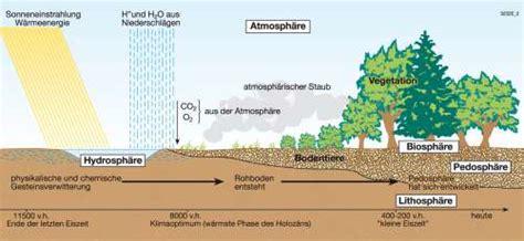tropisches klima merkmale diercke weltatlas kartenansicht bodentypen 100750