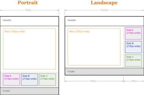 css layout size ipad css layout with landscape portrait orientations demo