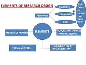 Qualitative Research Design Paper by Research Approach College Paper Service