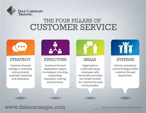 service organizations every organization should make customer service their priority and here s how