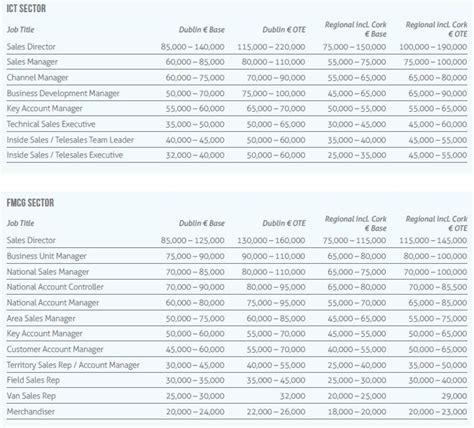 salaries for sales professionals irishjobs career advice