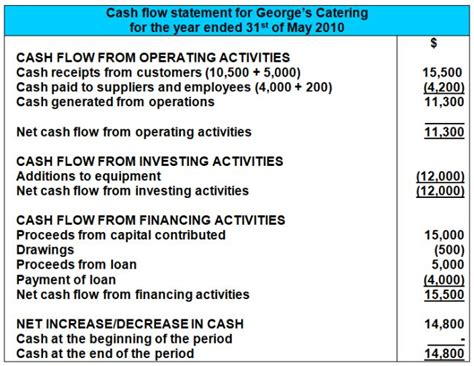 A Cash Flow Statement Exle Format Accounting Flow Statement Template