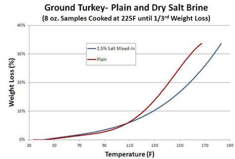 how much table salt for turkey brine salt brining recipes
