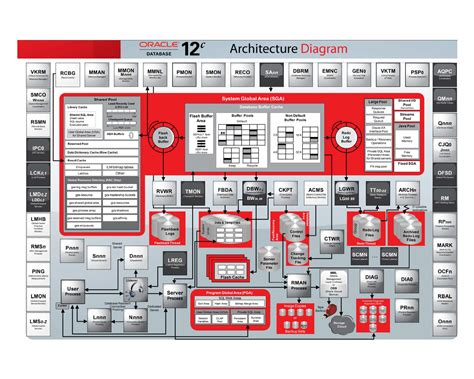 database design guidelines in oracle oracle database 12c interactive quick reference guide