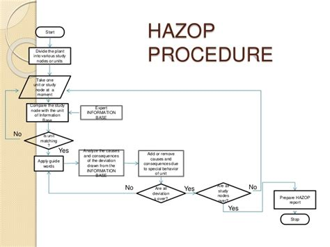 hazop group 7