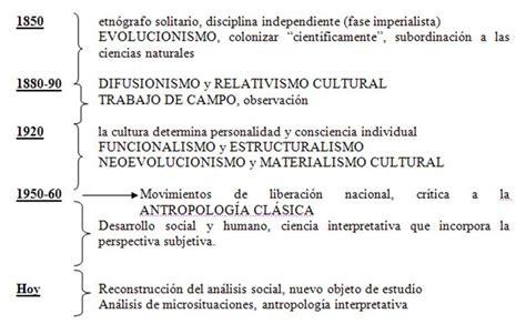 preguntas mas importantes de historia universal antropolog 237 a sociocultural una visi 243 n general p 225 gina 2