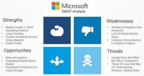 swot template powerpoint best swot analysis templates for