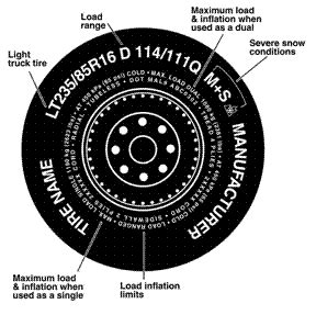 Car Tires Number Meaning Tire Code