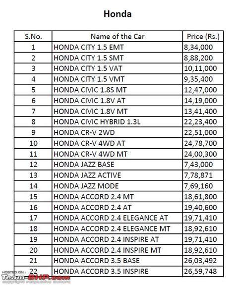 honda activa scooter price list honda motorcycle reviews cycle news 2018 2019 honda cr v