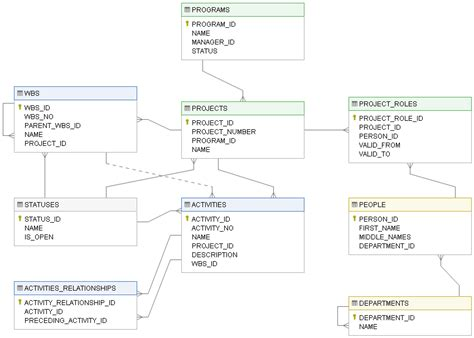 erd diagram tutorial pdf how to visualize database schema with erd with dataedo