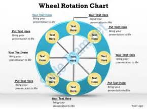 wheel rotation chart hub and spoke 8 stages quadrants