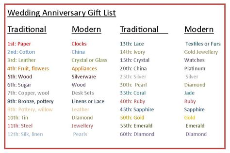 Anniversary Wedding Traditional by Wedding Anniversary Gifts Wedding Anniversary Gifts Chart