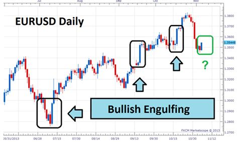 bullish candlestick pattern definition bullish engulfing pattern forex trading strategy