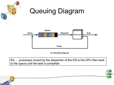 process block diagram in operating system queueing diagram of process scheduling gallery how to