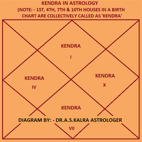kendra houses kendra in astrology trikona in astrology kendra trikona kendra trikona astrology