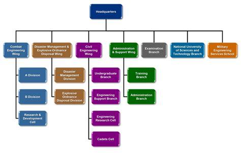 construction organizational structure organizational structure