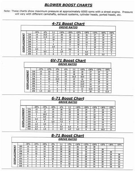 Best Street Strip Blower Kits and Blower Repair 471, 671, 871
