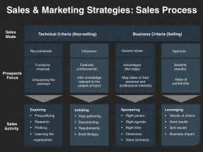 sales and marketing strategies four quadrant gtm strategies