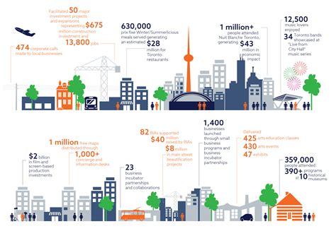 economic development report template facts and figures toronto unesco creative city of media arts