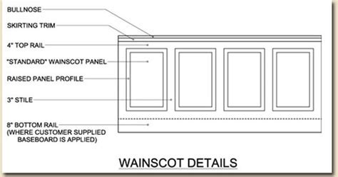 Wainscoting Panel Size Board And Batten Panel Inspirations And Tutorials