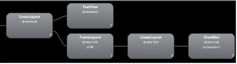 layoutinflater vs findviewbyid 关于inflate的第3个参数 学步园
