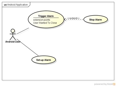 uml modelling use cases that are possible only after random event occurs or at specific date