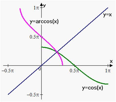 calculator arccos inverse trigonometric functions on emathhelp