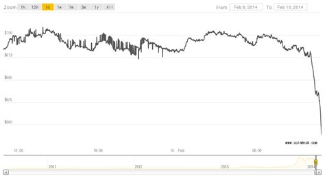 bitcoin wikipedia indonesia oleg andreev bitcoin exchange rates