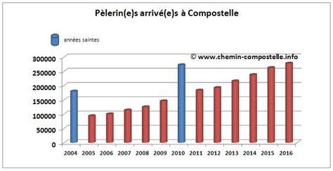 statistiques 2016 sur le p 232 lerinage de jacques de