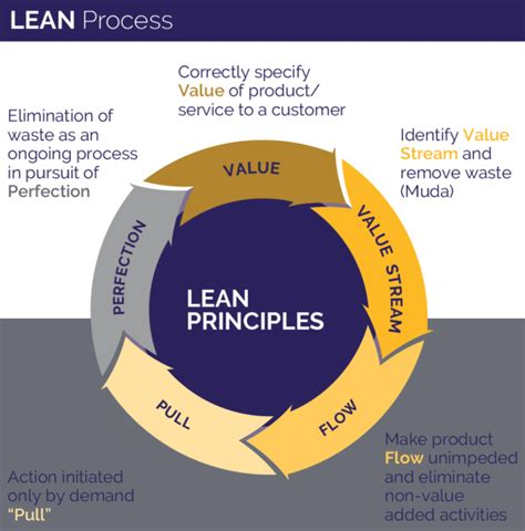 Is Mba Waste Of Time For Product Management by Business Process Improvement Lean Six Sigma Centric